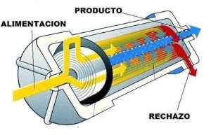 membrana-osmosis-inversa