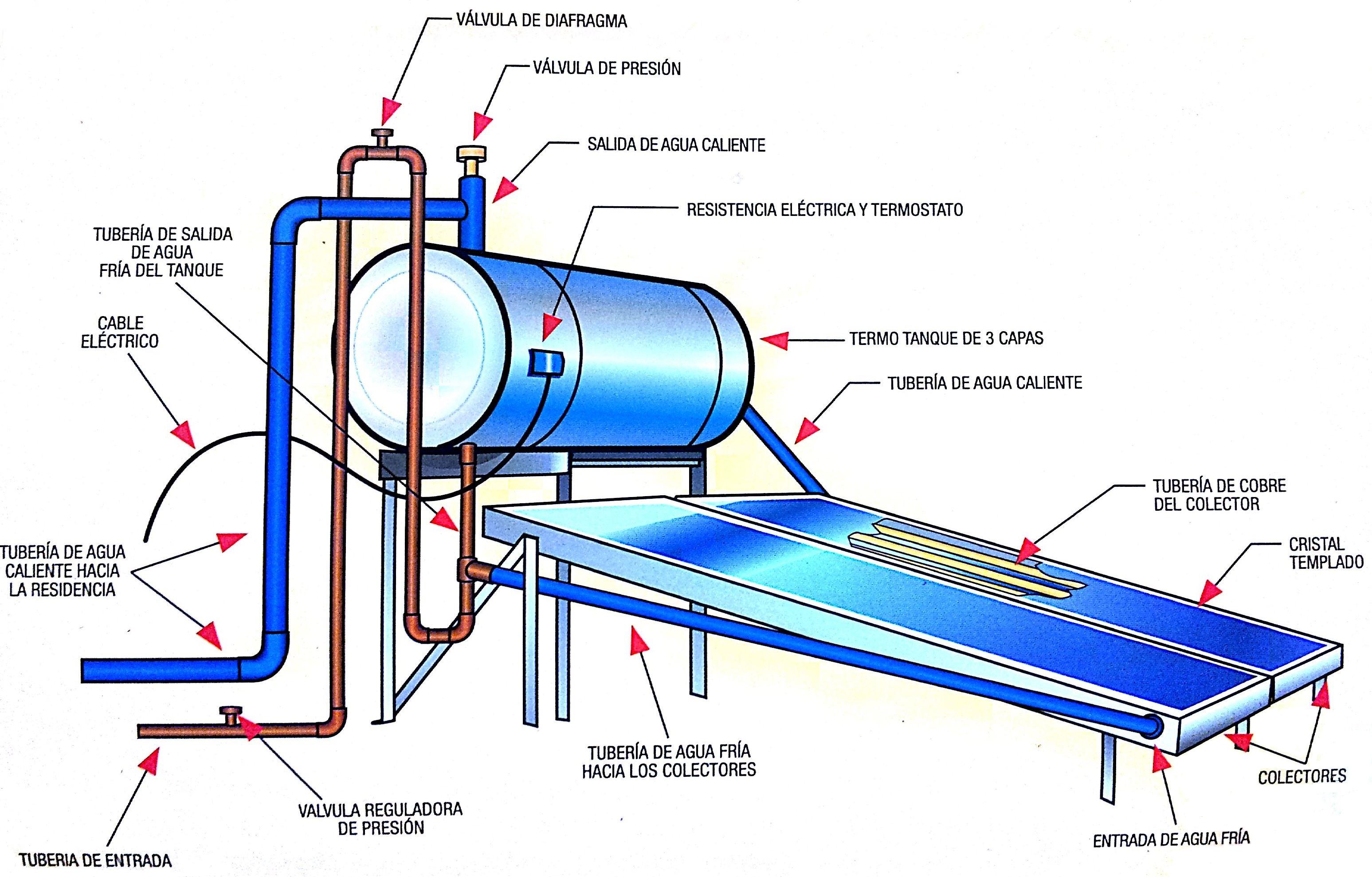Calentadores Solares Universal Solar Products Zona Oeste