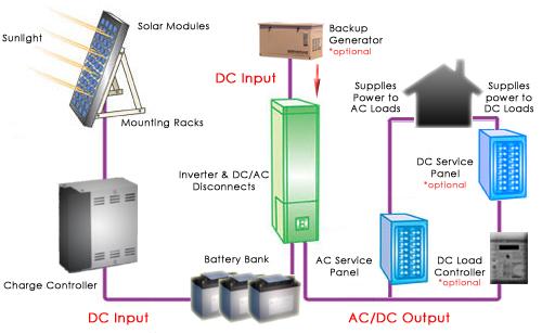 off_grid_diagram